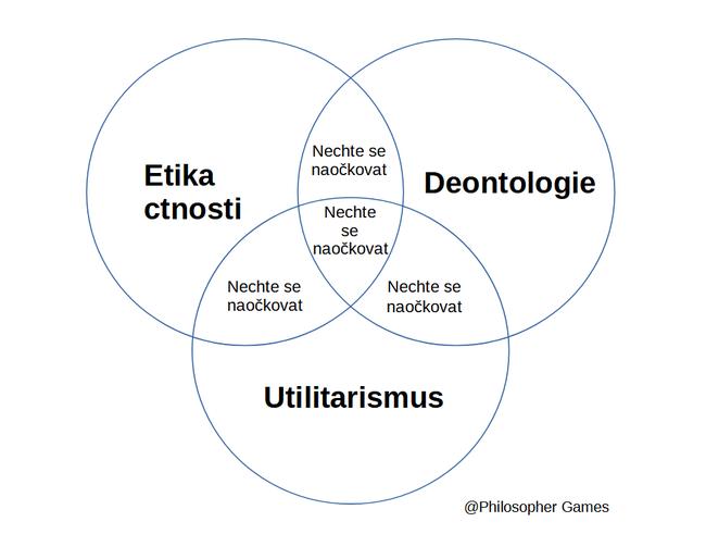 Etika ctnosti, Ontologie, Utilitarismus a očkování